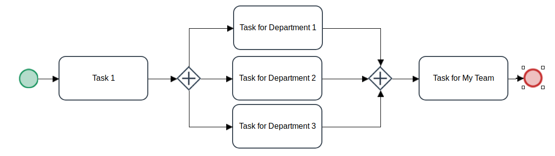 parallelTasksFor3Departments.png